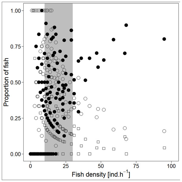 Demonstration of 'critical density' on relationship between proportions of fish in size category (singletons, pairs and schools; hourly values) and fish density.