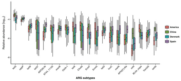 Comparison of the most abundant 20 ARG subtypes among populations from four countries.