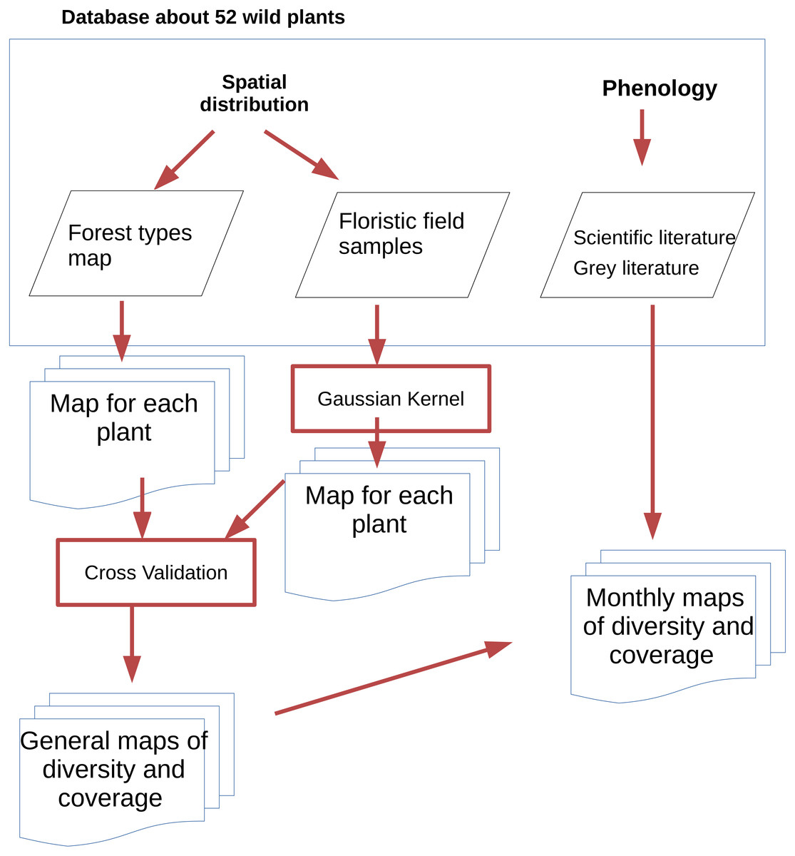 Fruit availability for migratory birds: a GIS approach [PeerJ]