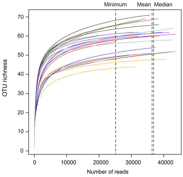 Rarefaction curves showing the amplicon sequencing depths in the maize and soybean root samples in this study.