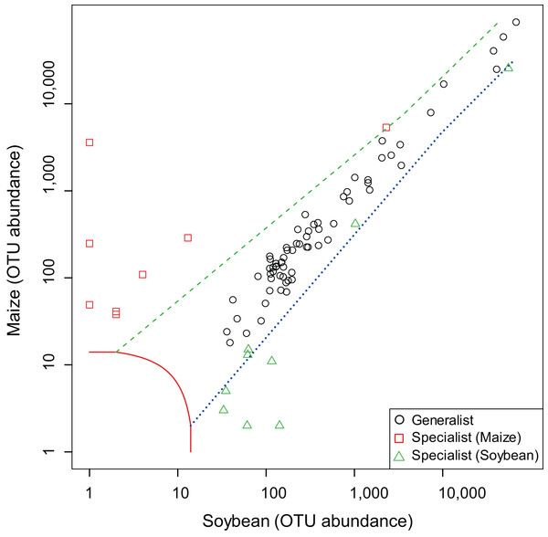 Screening of generalists and specialists of arbuscular mycorrhizal fungal communities in root samples between maize and soybean plots.