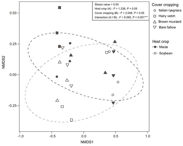 Non-metric multidimensional scaling (NMDS) plot showing differences in the arbuscular mycorrhizal fungal communities between maize (closed) and soybean (open) root samples.
