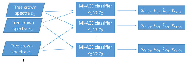 Training using one-vs-one MI-ACE algorithm.