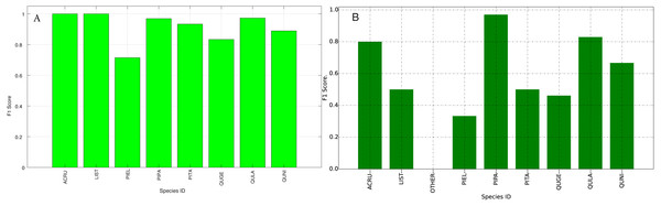 F1 Scores (Per-Class) for training data (A) and testing data (B—provided by competition).