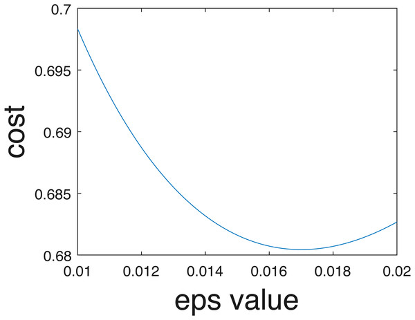 Cross entropy vs optimum epsilon value.