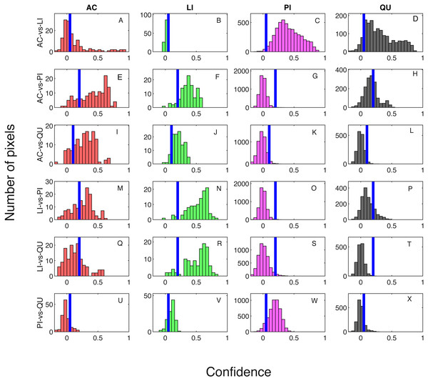 Confidence distributions of pixel levels in training set.