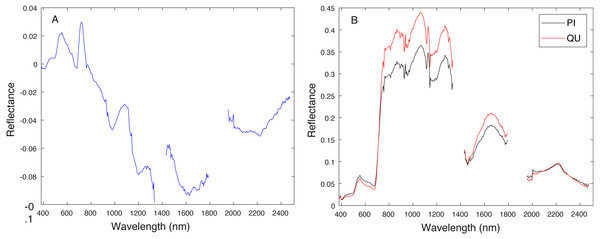 Comparison between estimated target signature (A) and average class signatures (B).