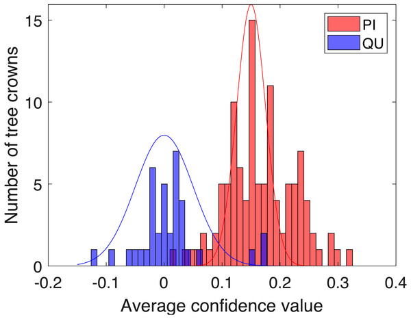 Histogram of average confidence values on validation set (red: PI; blue: QU).