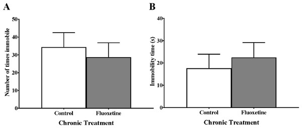 Freezing behaviors of young adult zebrafish treated during the juvenile period with and without fluoxetine.