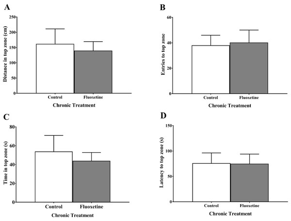 Anxiety-like behaviors of young adult zebrafish treated during the juvenile period with and without fluoxetine.