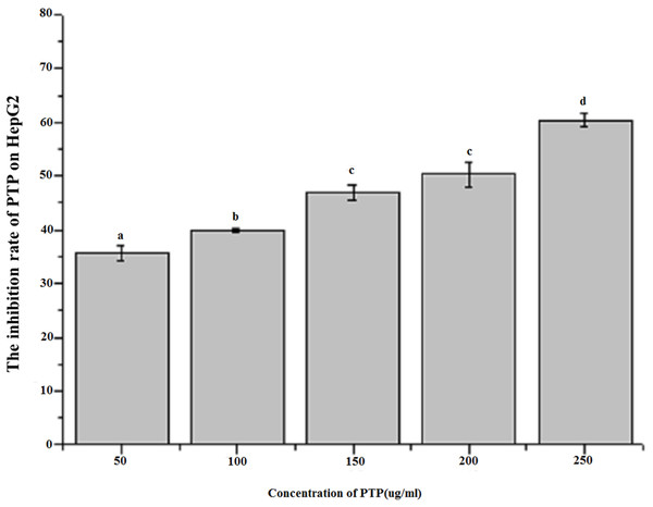 Inhibition rate of HepG2 by MTT assay.