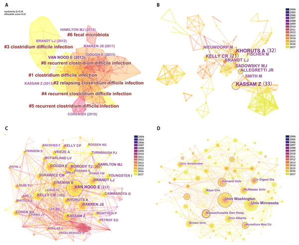 Reference co-citation map (A), Network map of authors (B), Network map of co-cited authors (C) and Network map of institutions (D) contributed to publications on FMT from 2004 to 2017.