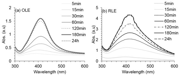 Average UV–vis spectra for AgNPs synthesis at different reaction time using (A) OLE and (B) RLE.