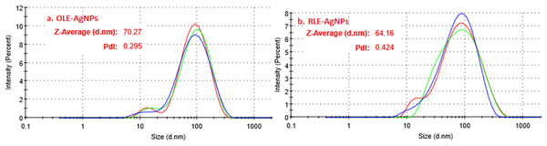 Intensity-hydrodynamic size distribution for (A) OLE-AgNPS and (B) RLE-AgNPs as obtained from the DLS.