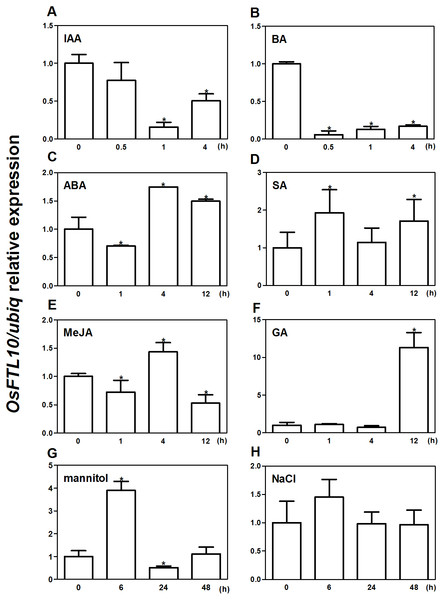 Expression of OsFTL10 in rice seedlings treated with different growth regulators and stresses.