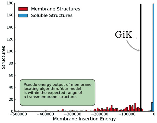 Quality estimation of GiK as a membrane protein.