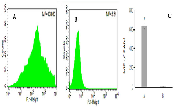 The flow cytometry analysis of PAM competive binding reaction.