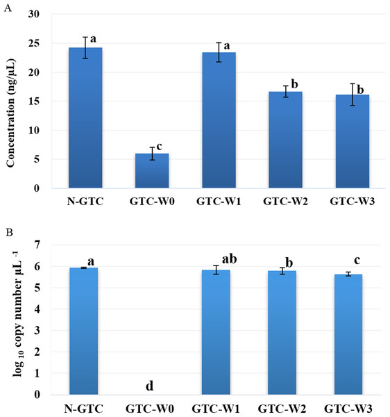 DNA concentration (A) and number of copies of 16S rRNA gene (B) of peanut rhizosphere samples from five different treatments.