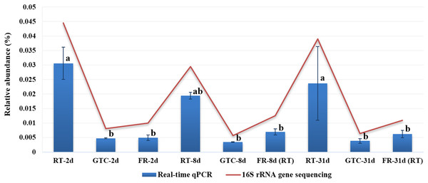 Relative abundance of Pseudomonas spp. in all rhizosphere samples of peanuts, as determined by real-time qPCR and pyrosequencing.