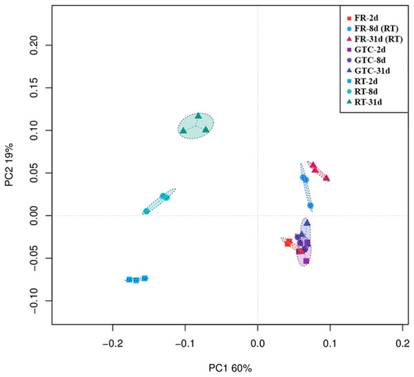 Weighted UniFrac principal coordinate analysis (PCoA) of the rhizosphere bacterial community structure following the different treatments.