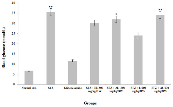 The effect of Ricinus communis leaves extracts on the blood glucose in STZ induced diabetic rats after 2 weeks of treatment.