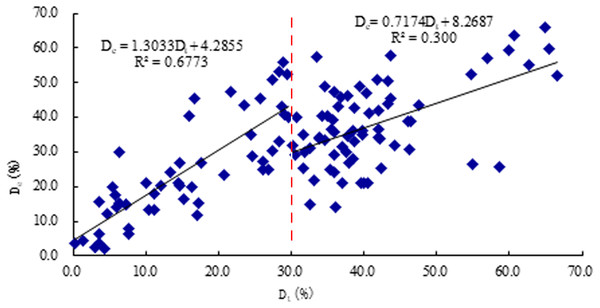 The scatter plot between result of resistance De and the true severity of decay Dt.