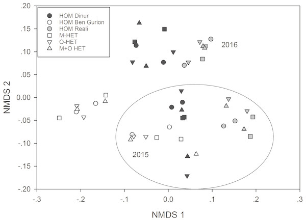 Non-metric multidimensional scaling of Bray-Curtis arthropod community similarity values for last two years of study.