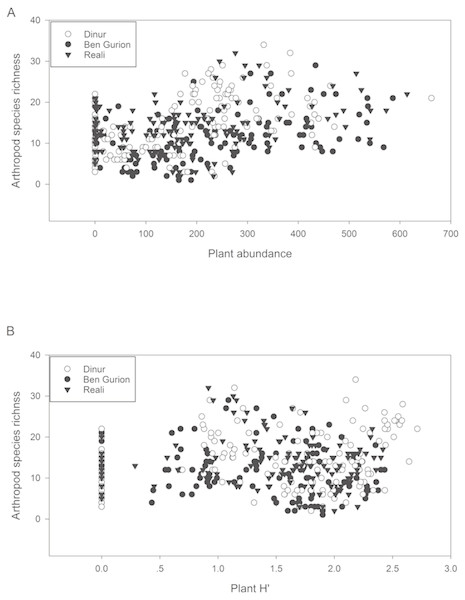 Correlation of arthropod species richness with plant variables.