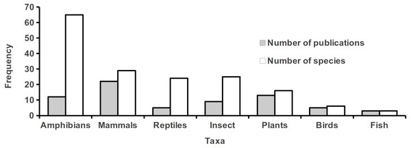 Number of species assessed and number of publications for each taxonomic group.