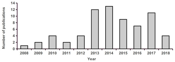 Number of studies assessing landscape effects on gene flow in tropical organisms, published between 2008 and 2018.