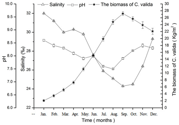 Changes in salinity, pH, and biomass of C. valida in ponds of sea cucumber over time.