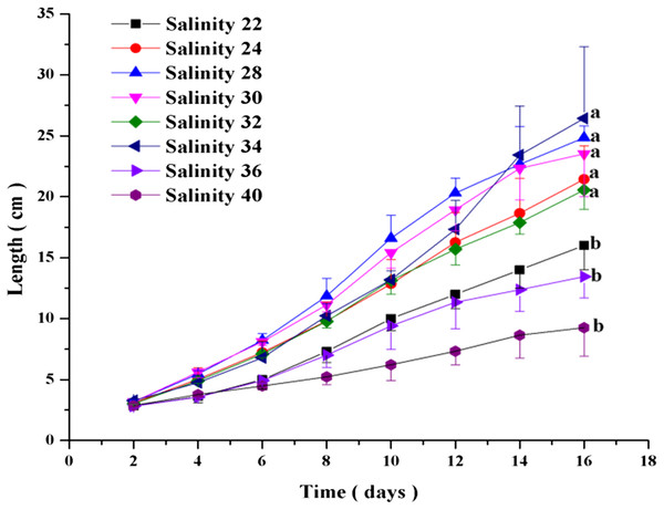 Effects of salinity on the growth of C. valida. Values are expressed as mean ± standard deviation; n = 3 replicates.