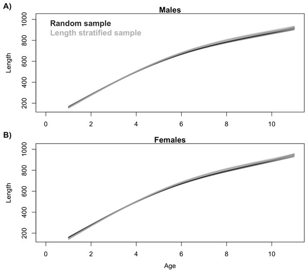 Trait distribution from sub-samples.