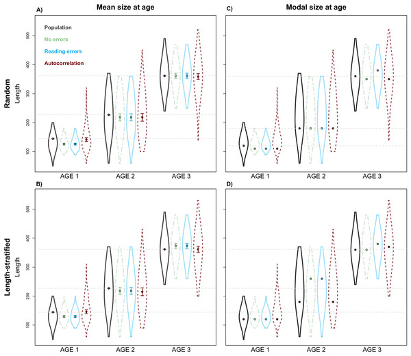 Sensitivity test: mean and modal estimates.