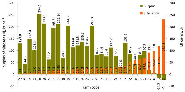 Surplus and efficiency of nitrogen (N) use in farms participating in the WaterPUCK project.