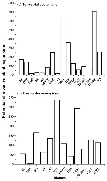 Potential of invasive plant expansion in terrestrial (A) and freshwater (B) ecoregions in RCP 4.5.