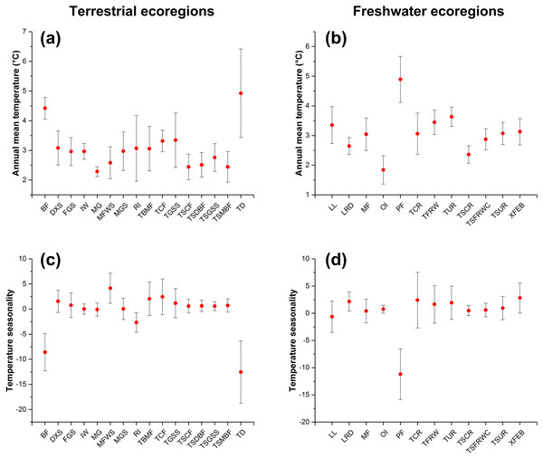 The changes in annual mean temperature (A and B) and temperature seasonality (C and D) of ecoregions with expansion potential of IPS across different biomes between current and RCP 4.5 scenarios.