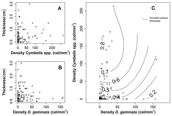 Graphs of the relationship between mat thickness and cell density of Cymbella spp. and D. geminata.