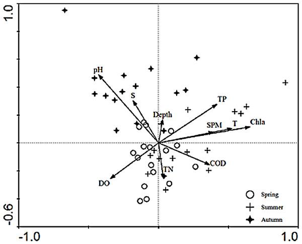 CCA biplot of sampling stations.