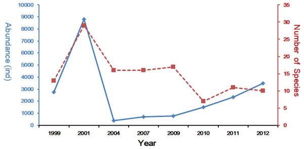 Spring long-term variation of the ichthyoplanton in Yangtze Estuary.