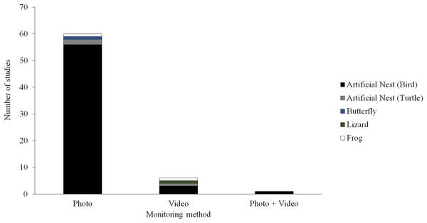 Field studies of predation.