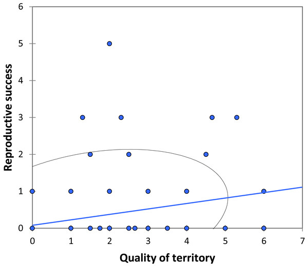 The relationship between the quality of territory (number of individuals in the territory) and reproductive success (number of matings) for BW males of P. zoe.
