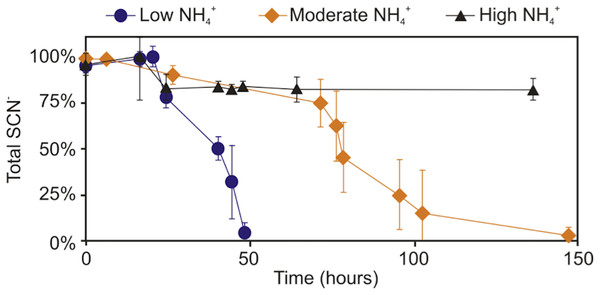 Concentration profile of SCN− and NH4+ in groundwater SCN− biodegradation culturing experiments.