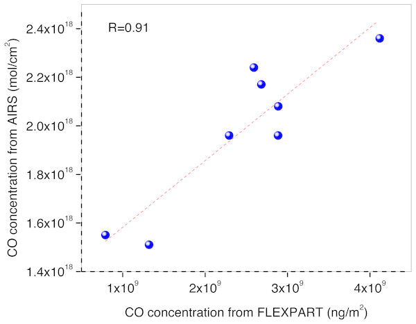 Correlation plot of Columnar CO of FLEXPART Vs. AIRS during 24 April–02 May.
