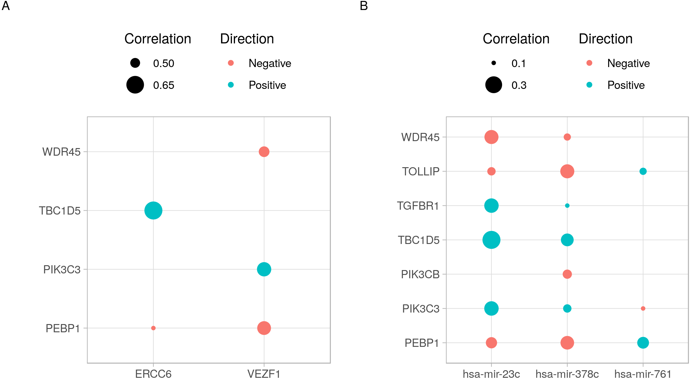 cRegulome: an R package for accessing microRNA and transcription
