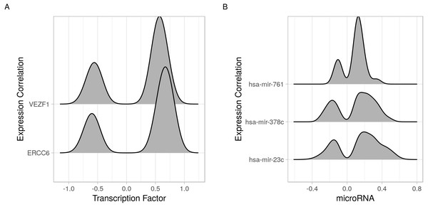 Joy plots of the density of transcription factor/microRNA expression correlations with all known genes.