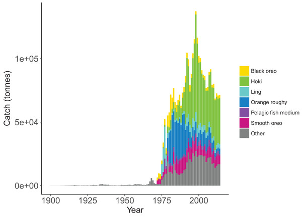 Tonnes caught from Chatham Rise 1900–2014 for all species with top six species groups by total catch coloured separately.