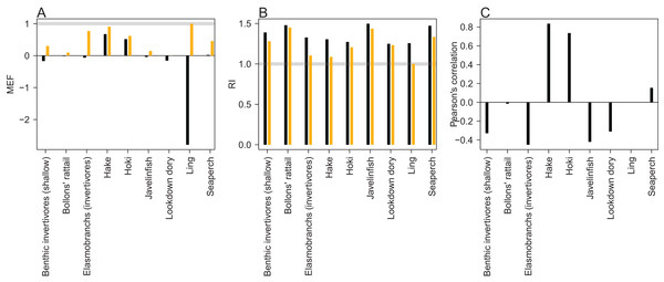Skill assessment metrics MEF (A), RI (B), and Pearson's correlation (C) for CRAM species groups that have trawl survey indices for abundance.