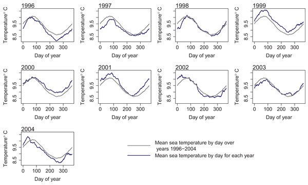 Sea temperature (°C) from ROMS model outputs by day for each year 1996–2004 (dark blue line) and median sea temperature over all ROMS model years 1996–2004 (grey line).