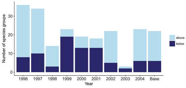 Number of species groups for each simulation with one ROMS year repeated that went above (light blue) or below (midnight blue) the limits of bootstrapped ROMS simulations and for the Base Model where the years were repeated in order for the entire model simulation.